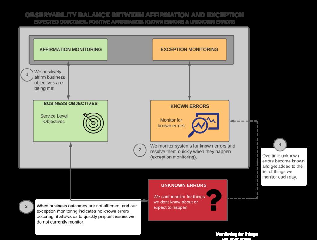 "<img src=""Observability.png"" alt=""diagram to explain affirmation versus exception monitoring"">"