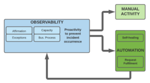 Observability: Automation Maturity