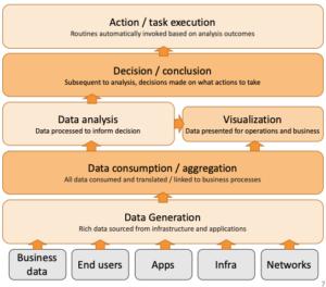 IT Observability: automation framework